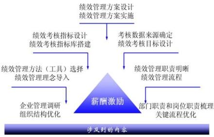 如何选择绩效管理咨询公司?