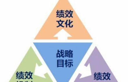 绩效管理咨询:绩效管理考核不标准,员工流失大!