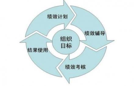 绩效管理咨询简述如何做好公司的绩效管理